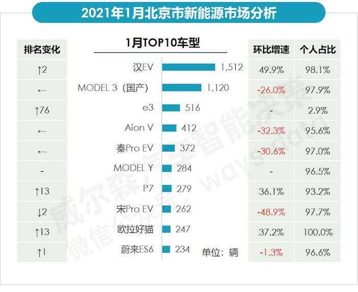 1月北京畅销新能源车型销量.jpeg