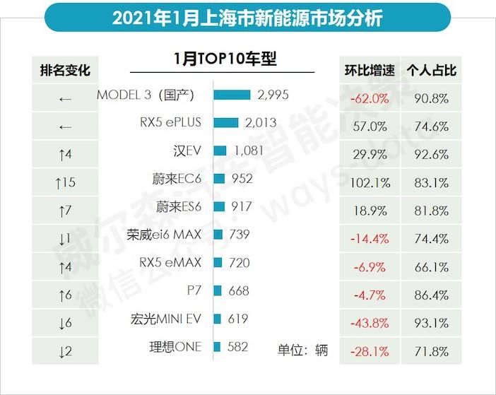 1月上海畅销新能源车型销量.jpeg