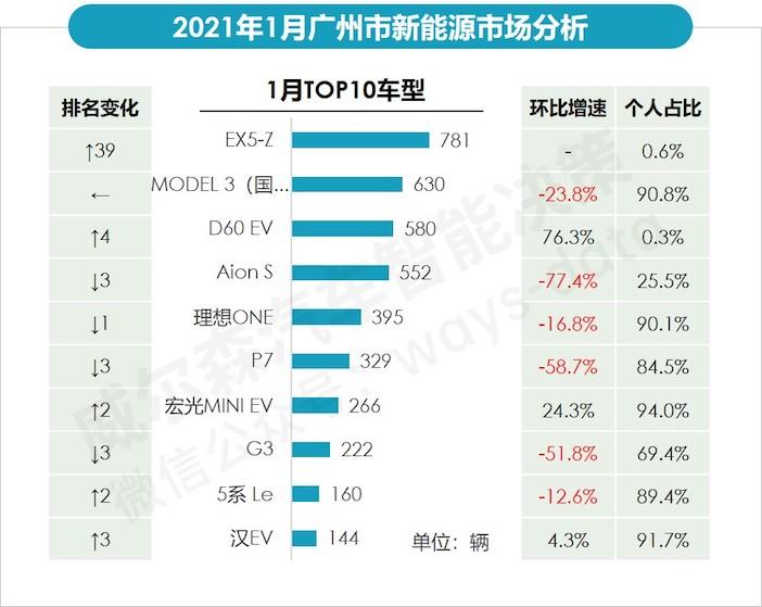 1月广州畅销新能源车型销量.jpeg