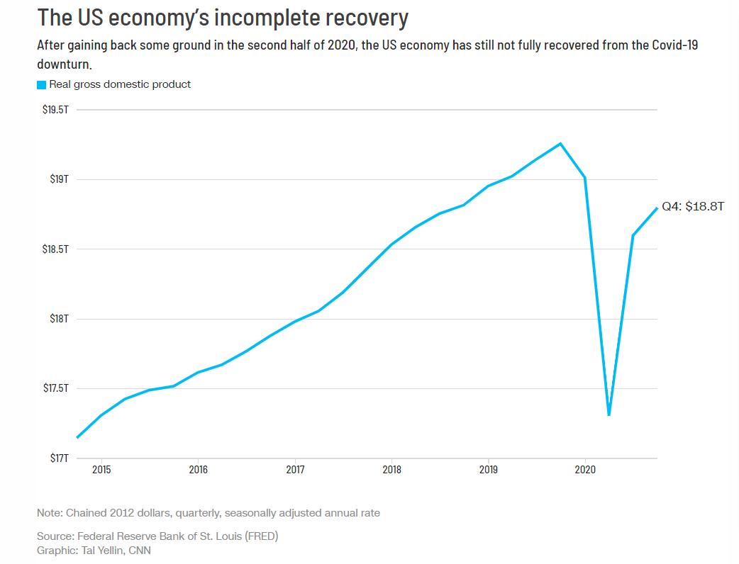 美经济曲线图.png