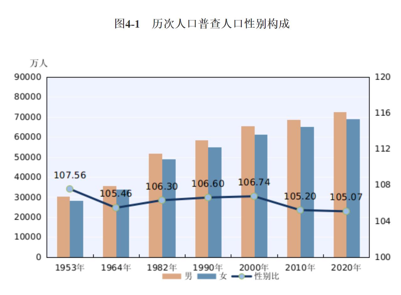 我国人口数_70年来 我国总人口数逐年递增