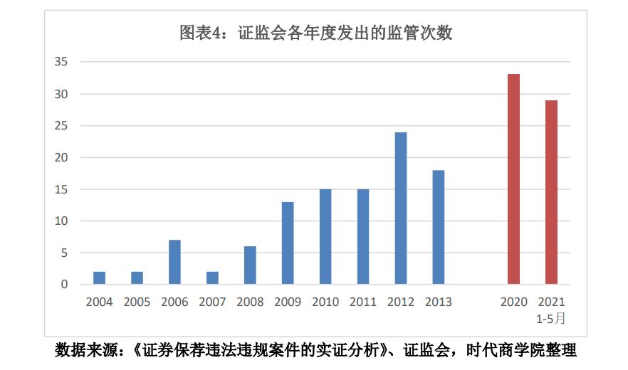 图表4:证监会各年度发出的监管次数.png