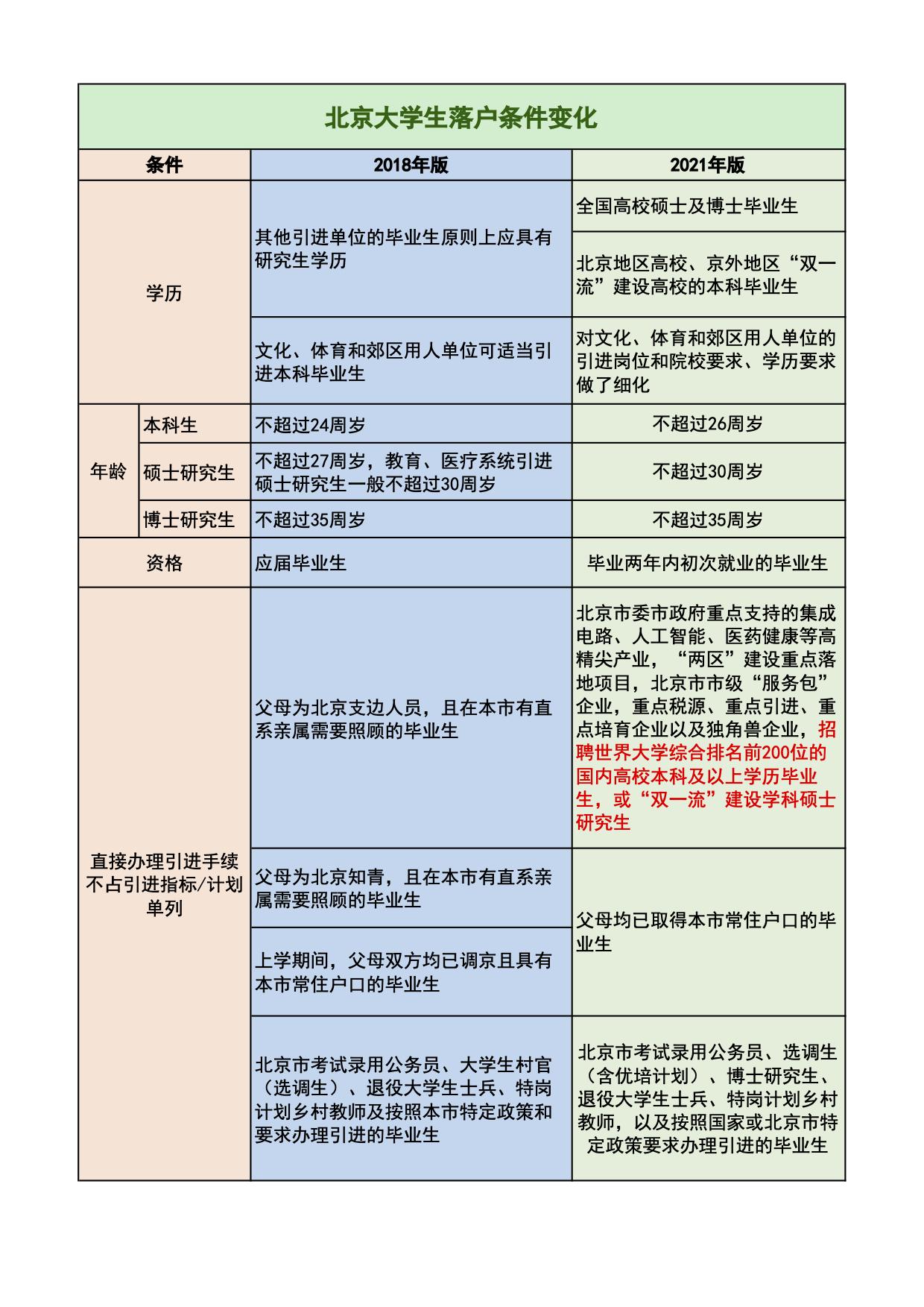 副本北京大学生落户条件变化.jpg