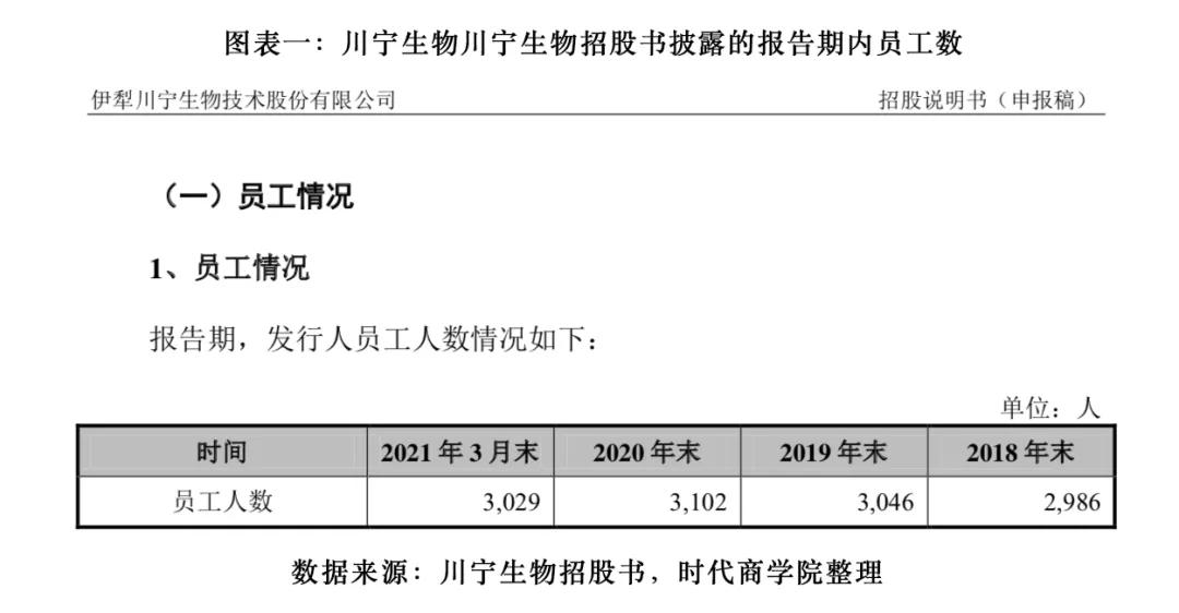 """川宁生物招股书数据""""打架"""",关联方三年拆借超120亿元"""