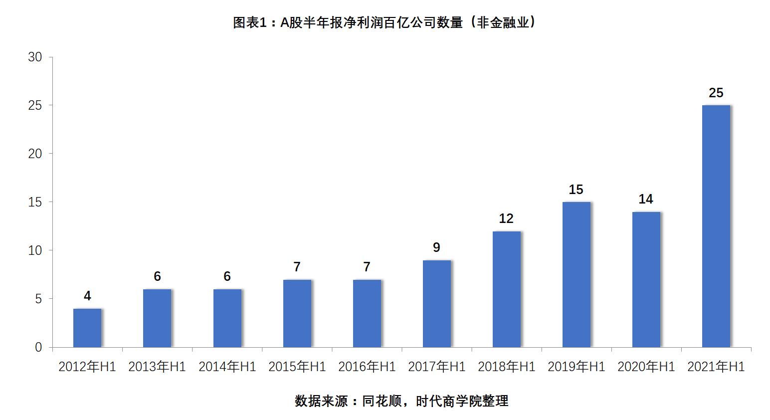 黑马app下载平台_44企半年利润过百亿,谁是A股利润王?